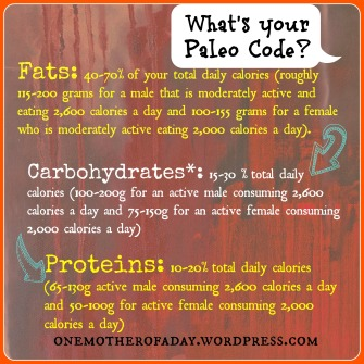 Running 101: Nutrition and Paleo: Whats your paleo code